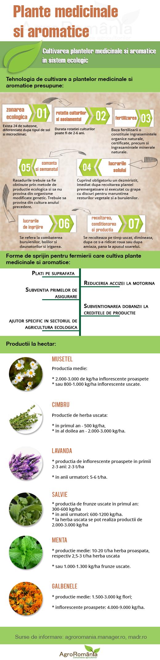tehnologia de cultivare a plantelor medicinale si aromatice in sistem ecologic