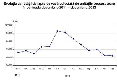 statistici-industria-laptelui-romania-2012